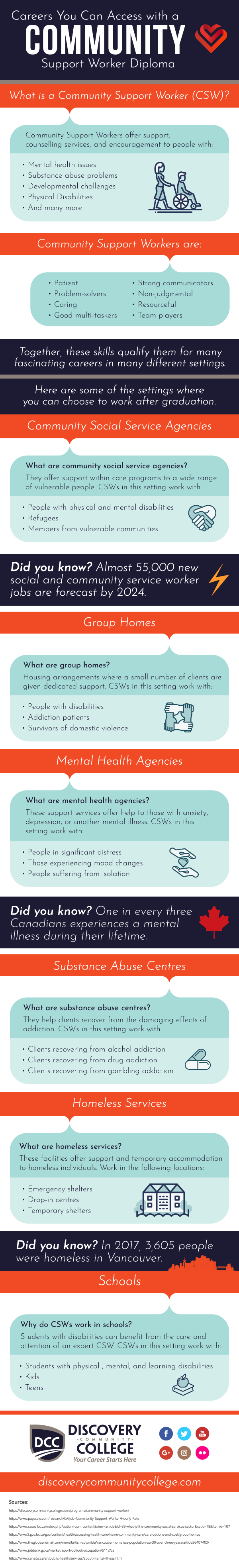 community support worker training